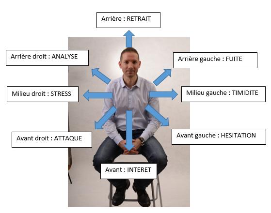 Les positions assises et leur interpretation